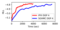 Graph of test MLL vs. total incurred time to train a