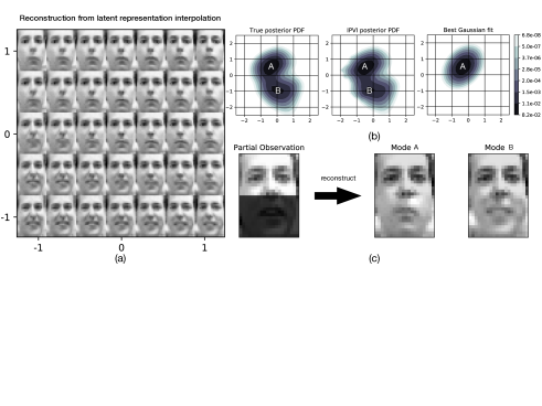 Unsupervised learning with FreyFace dataset. (a) Latent representation interpolation and the corresponding reconstruction. (b) True posterior