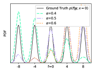 SGHMC with different hyperparameter settings of learning rate