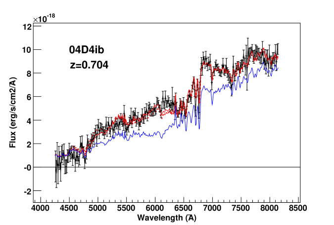 On the left, measured spectrum (in black) of the SNLS-04D4ib supernova candidate on a relatively bright host, acquired with FORS1 on the VLT, at maximum light. The redshift