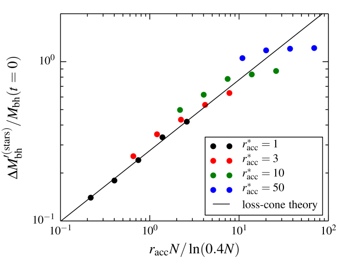 Mass growth of the MBH relative to its initial mass after two relaxation times for all models without a gas disc (i.e. the evolution is purely stellar dynamics); the horizontal axis is a combination of the numerical accretion radius