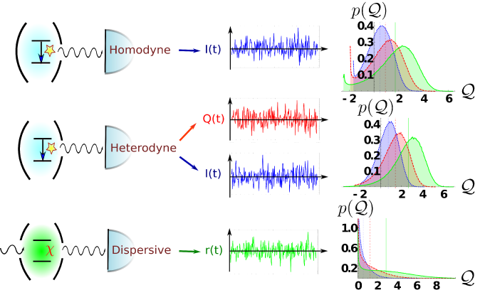 Three different continuous measurement schemes compared in the manuscript. Top: Homodyne detection of qubit fluorescence [single readout,