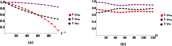 Absolute irreversibility of the three studied continuous detection schemes for a single step measurement: Left-hand side of the FT