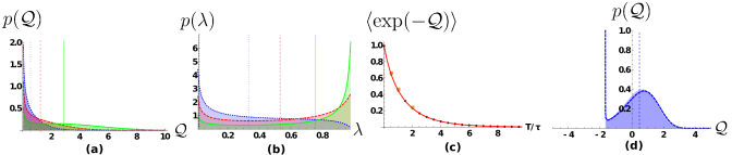 Here we plot (a) the distribution of