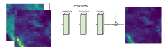 Residual SRCNN Architecture used for DeepSD.