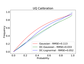Calibration is computed as the frequency of predictions within a given probability range. This probability is varied on the x-axis with the corresponding frequency on the y-axis. The dashed is the ideal calibration.
