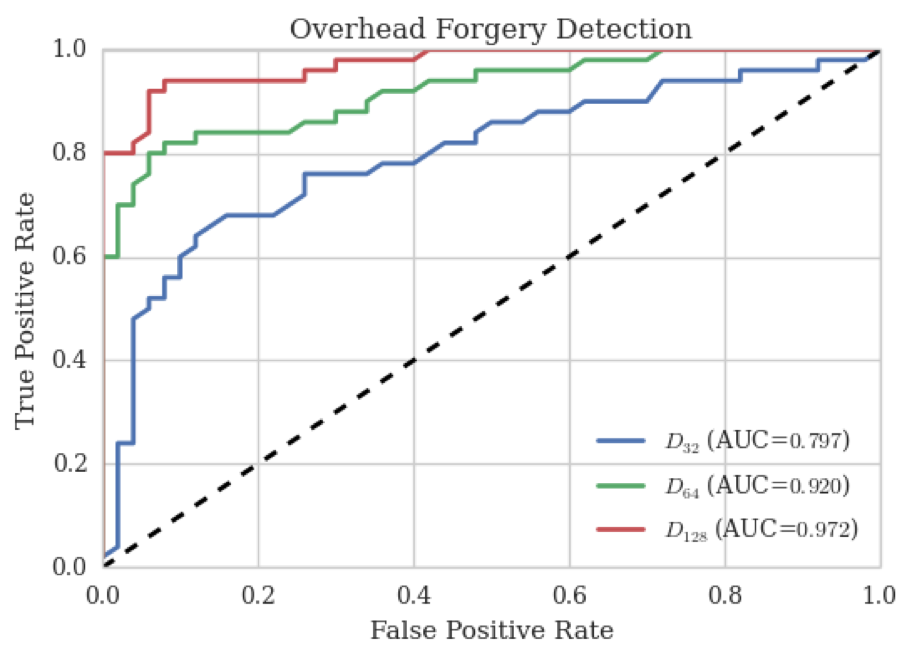 Forgery detection ROC curves. Each curve represents results on a different dataset according to the forgery average size.