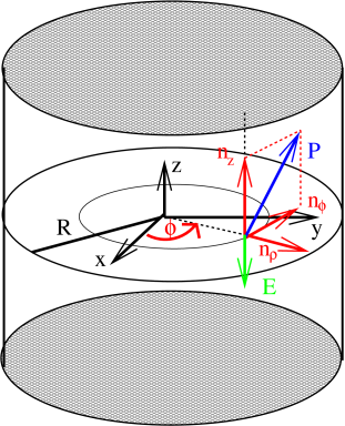 Capacitor-like geometry of the model