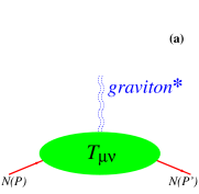(a) A natural but impractical probe of EMT form factors is scattering off gravitons. (b) Hard-exclusive reactions like deeply virtual Compton scattering (DVCS) provide a realistic way to access EMT form factors through GPDs. Here one of the relevant tree-level diagrams is shown. (c) Information on the EMT structure of particles not available as targets, such as e.g.