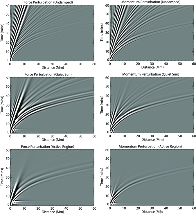 (Left column) Force perturbations with increasing damping: undamped, quiet-sun damped, and active region damped, respectively. (Right column) Momentum perturbations with increasing damping: undamped, quiet-sun damped, and active region damped, respectively.