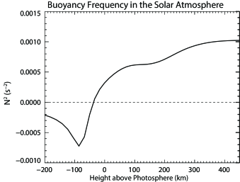 Square of the buoyancy frequency as a function of height in the solar atmosphere, with z=0 km being the base of the photosphere. Negative values correspond to unstable g-mode propagation and positive values indicate stable regions of g-mode propagation.