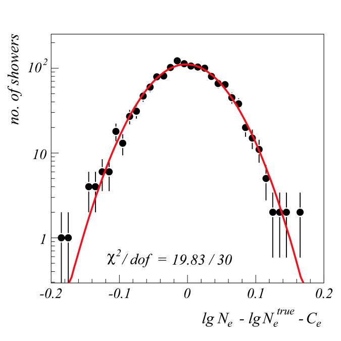 Left: Distribution of