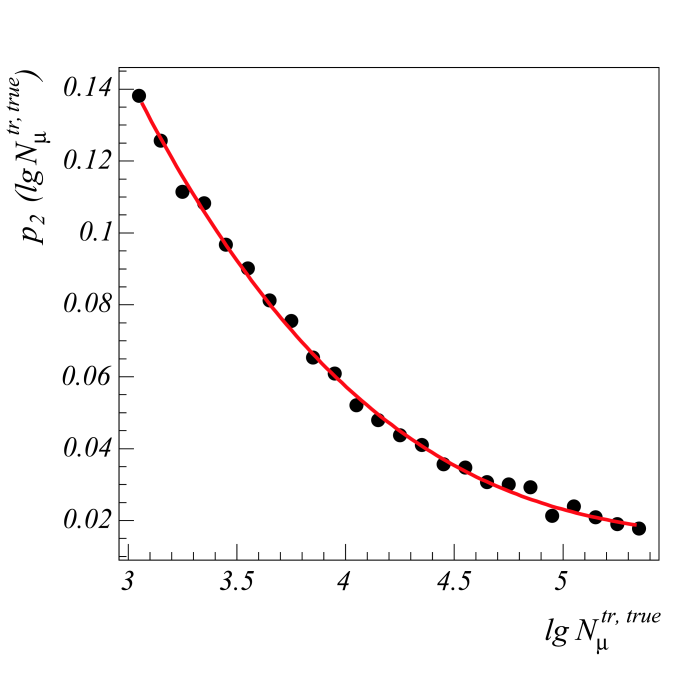 Dependence of parameters