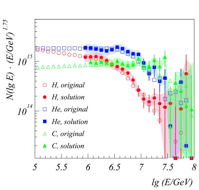 """Unfolding results (filled symbols) for the energy spectra of H, He and C (left panel) and Si and Fe (right panel) together with the original """"true"""" spectra (open symbols). The shaded bands are an estimate of the systematic uncertainties due to the applied unfolding method, in this case the Gold algorithm."""