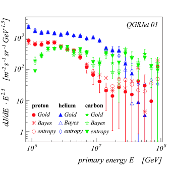 Results using QGSJet hypothesis for the elements H, He, C and for three different unfolding algorithms. For reason of clarity statistcal error bars are displayed for the results of the Gold algorithm only.