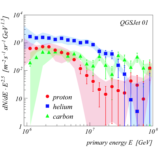 Unfolded energy spectra for H, He, C (left panel) and Si, Fe (right panel) based on QGSJet simulations. The shaded bands are an estimate of the systematic uncertainties due to the used parametrizations and the applied unfolding method (Gold algorithm).