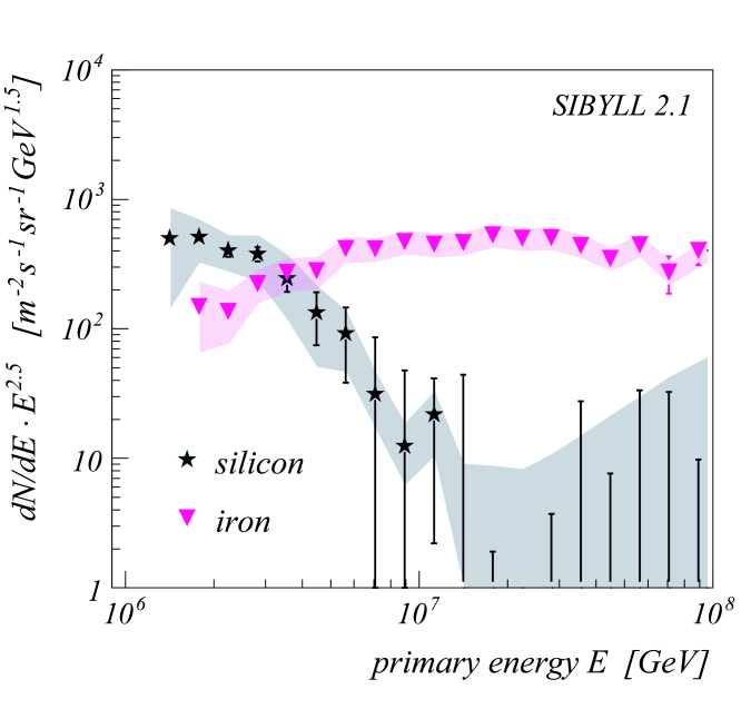 Unfolded energy spectra for H, He, C (left panel) and Si, Fe (right panel) based on SIBYLL simulations. The shaded bands are estimates of the systematic uncertainties due to the used parameterizations and the applied unfolding method (Gold algorithm).