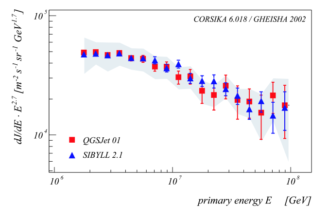 Result for the all particle energy spectrum using QGSJet and SIBYLL simulations in the analysis. The shaded band represents the estimated systematic uncertainties for the QGSJet solution which are of the same order for the SIBYLL solution. For reasons of clarity only the QGSJet band is displayed.