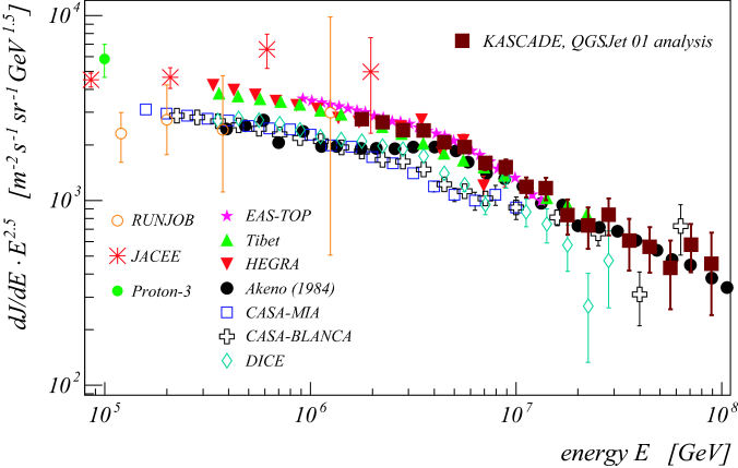 All particle spectrum for the QGSJet 01 based analysis in comparison with results from RUNJOB