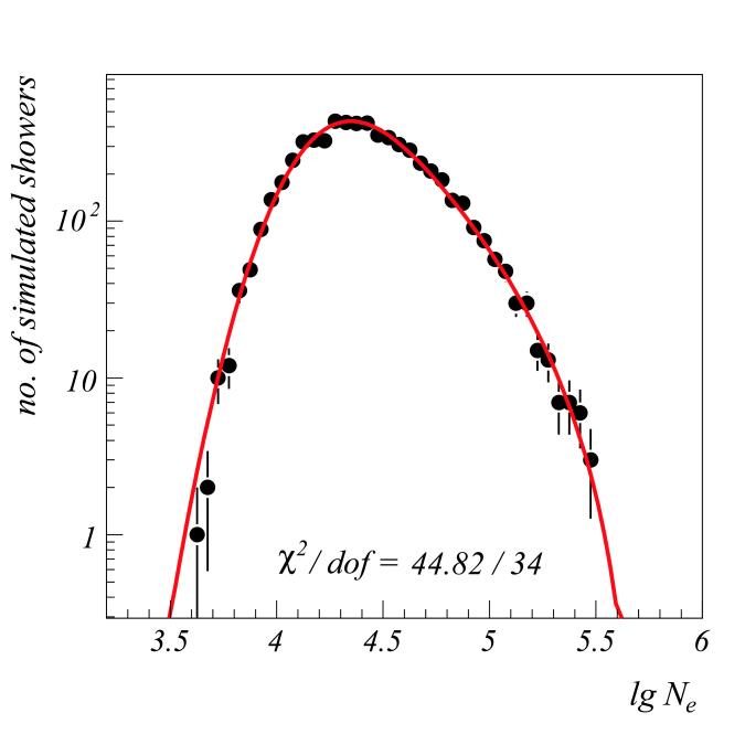 Left: Parameterization of the electron size distribution (proton, 0.5PeV, QGSJet) according to Eq.(