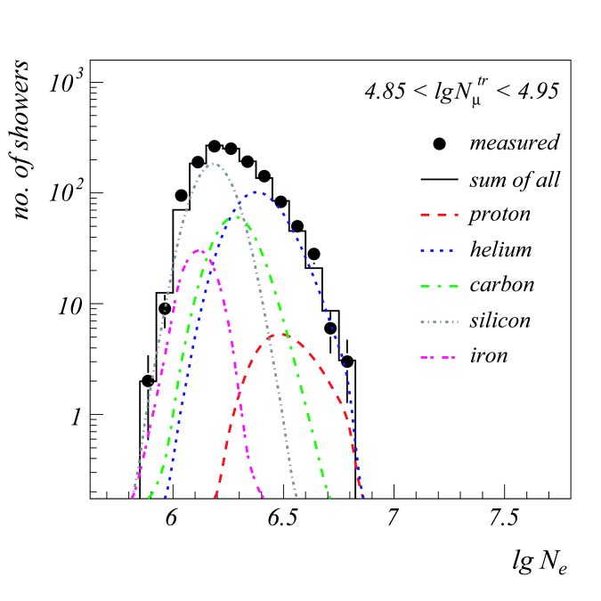 Comparison of measured data with the QGSJet based solution. Left: Electron size distribution for