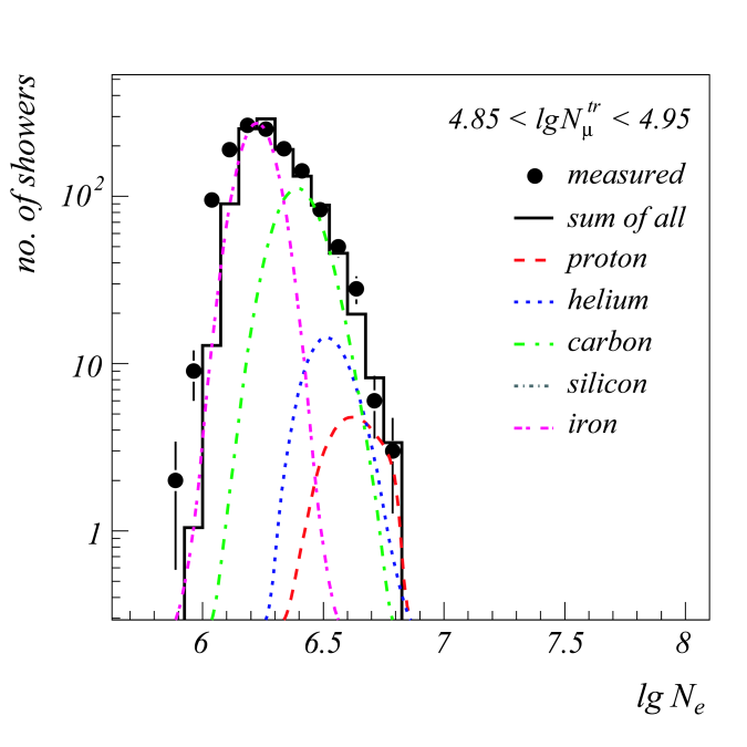 Comparison of measured data with the SIBYLL based solution. Left: Electron size distribution for