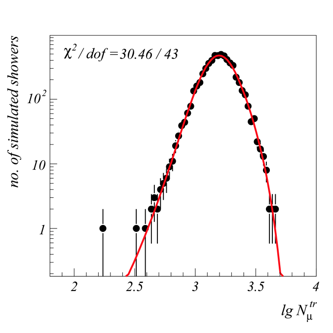 Left: Distribution of muon number for proton induced showers (0.5PeV, QGSJet), together with a fit according to Eq.(