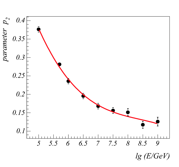 Interpolated energy dependence of parameters