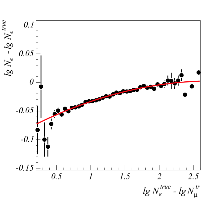 Left: Difference between reconstructed and true electron number, dependent on the difference