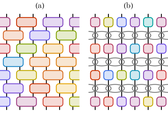 (a) Locally scrambled random circuit. The gates are drawn independently in both space and time (as indicated by different colors). (b) Locally scrambled Hamiltonian dynamics. The unitary operators generated by the local Hamiltonian are overlapping gray ovals in each layer. The on-site scramblers are uncorrelated in both space and time (as indicated by different colors).