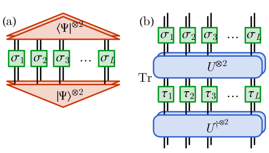 Diagrammatic representation of (a) the state EF