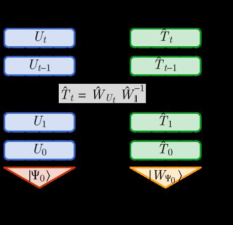 Quantum dynamics induces entanglement dynamics, assuming each unitary