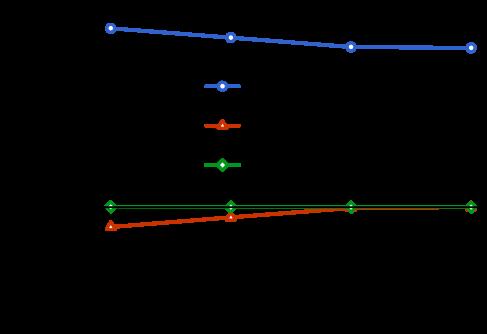 We perform exact diagonalization for the EF Hamiltonian