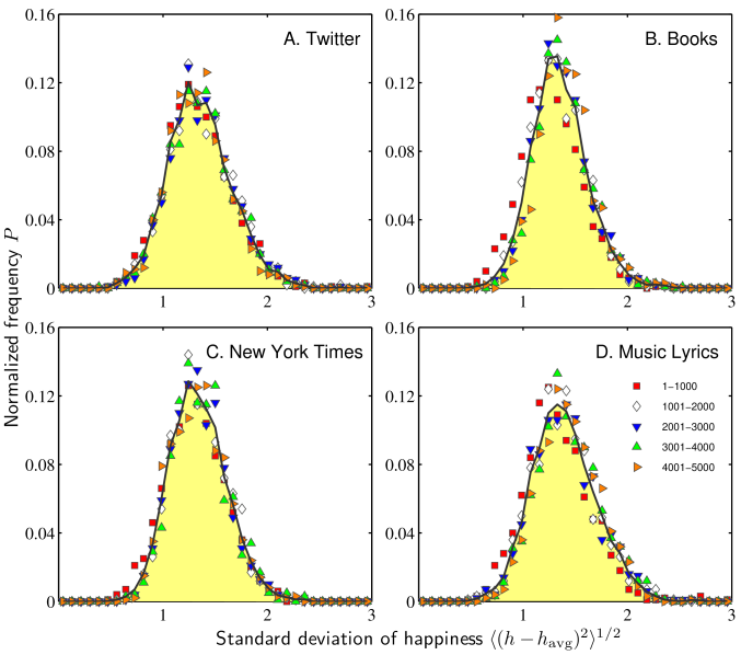 Overall distributions of standard deviations in happiness scores for the four corpora. As with average happiness, distributions for subsets of usage frequency ranks (symbols, see legend)