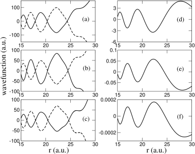 The subplots (a), (b) and (c) show the light-induced scattering wavefunctions