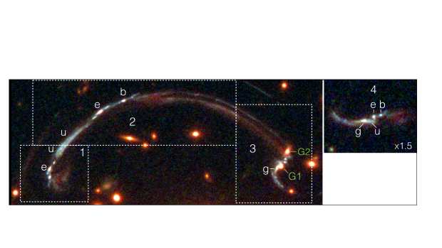 """Finderchart for the multiply imaged lensed galaxy RCSGA 032727-132609. TOP PANEL: Color rendition composed of HST/WFC3 F160W, F125W, F098M (red); F814W, F606W (green); and F390W (blue). The dashed lines approximately mark the multiple images, indicated by numbers. The emission knots with MagE spectroscopy are labeled as """"e"""", """"u"""", """"b"""", and """"g"""", following the labeling of"""
