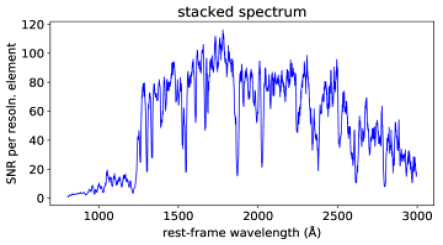 Signal-to-noise ratio of the spectra. For each spectrum, we plot the signal-to-noise per resolution element, smoothed for readibility, versus observed wavelength. We plot in separate panels the two galaxies, RCS-GA032727
