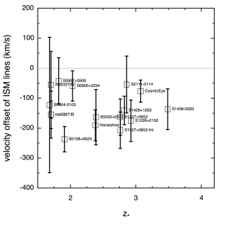 Velocity offsets among the stars, nebular gas, and interstellar medium. The systemic redshift is taken as the stellar redshift