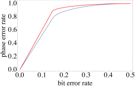 Color online: The upper bound on the phase error rates