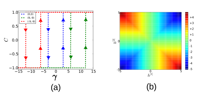 (a) Plot of the hysteresis cycle of the average internal coherence