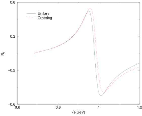 Comparison of the real and imaginary parts of the exactly crossing symmetric amplitude obtained in section II with the exactly unitary amplitude obtained in section III.