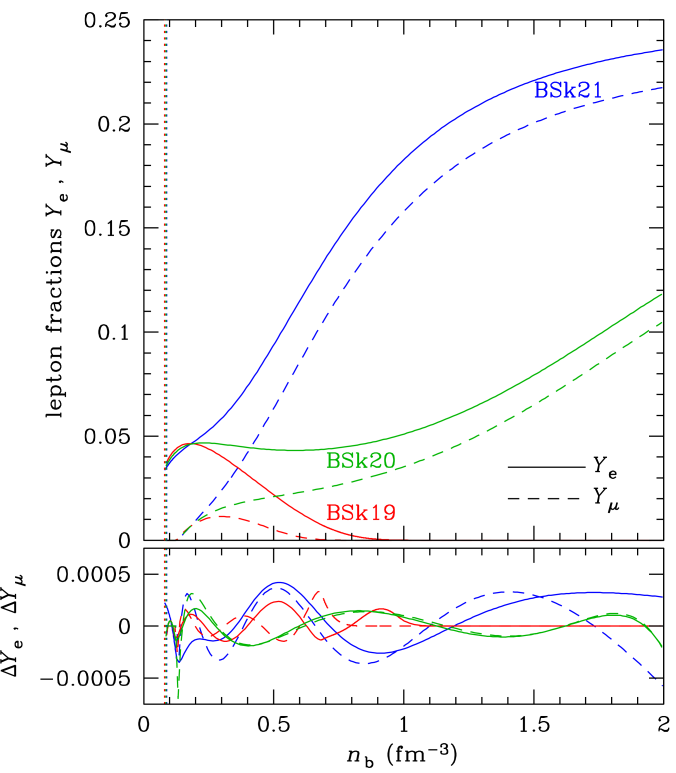 Upper panel: Number fractions of electrons