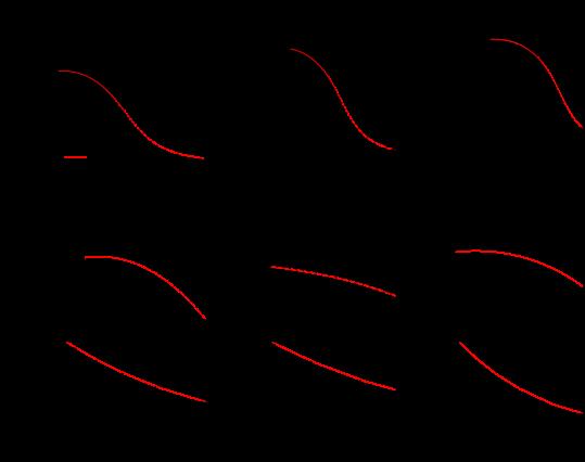 Top panels: gravitational mass (in solar masses) versus circumferential radius of rotating neutron stars (rotation frequency