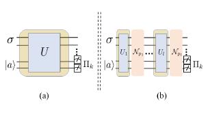 (a) A generic quantum circuit to estimate