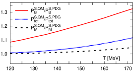 Ratios of partial pressures of open strange hadrons (