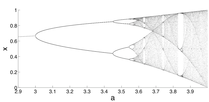 The attracting set for the logistic map: