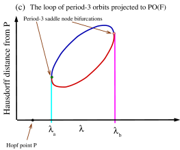 Orbits near a Hopf bifurcation: (a) Within the two-dimensional surface of invariant circles near a generic Hopf bifurcation, the topological invariant circles containing orbits of a fixed period form annular regions. (b) Each annular region projects to an annulus when projected to the plane of spatial directions of the center manifold. The annulus consists of invariant topological circles, and each of those circles has an attracting period-