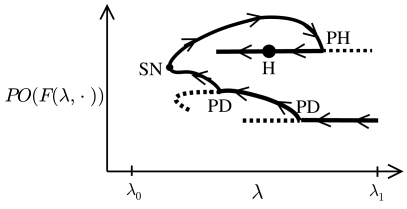 Part of oriented component