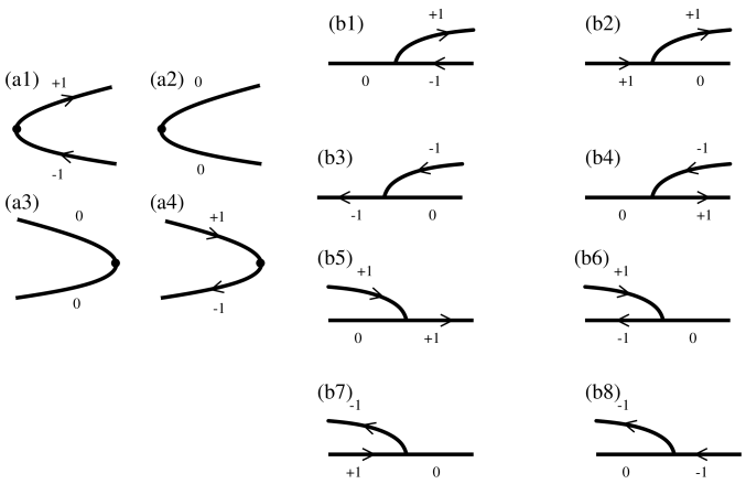 Generic Bifurcations: This figure depicts all possible generic (a) saddle-node and (b) period-doubling (or period-halving) bifurcations with their orbit indices, the numbers near each segment. Each point denotes an orbit. In this symbolic representation, the horizontal axis is the parameter, and the vertical axis is