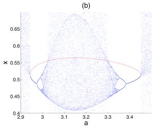 Bounded cascades come in pairs. This figure shows the numerically computed attracting set for a modified logistic map